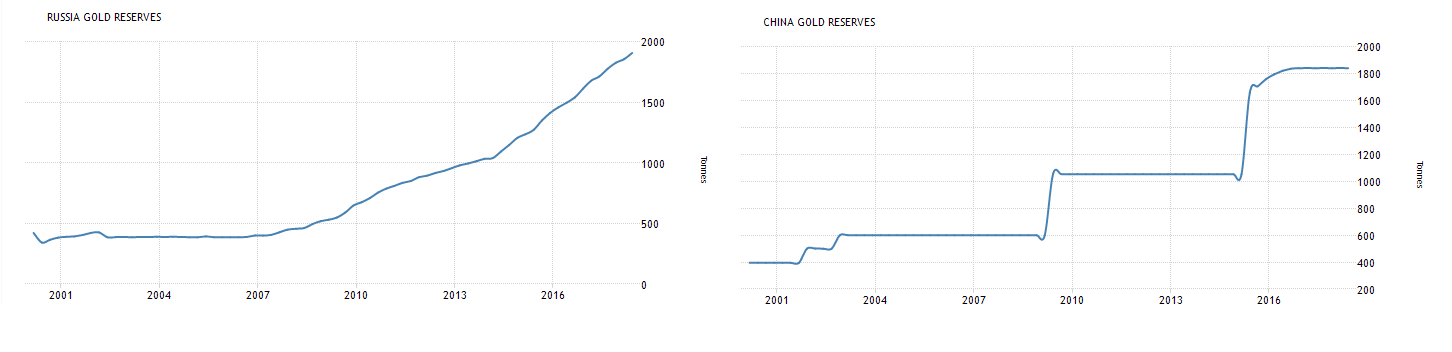 Russia and china gold